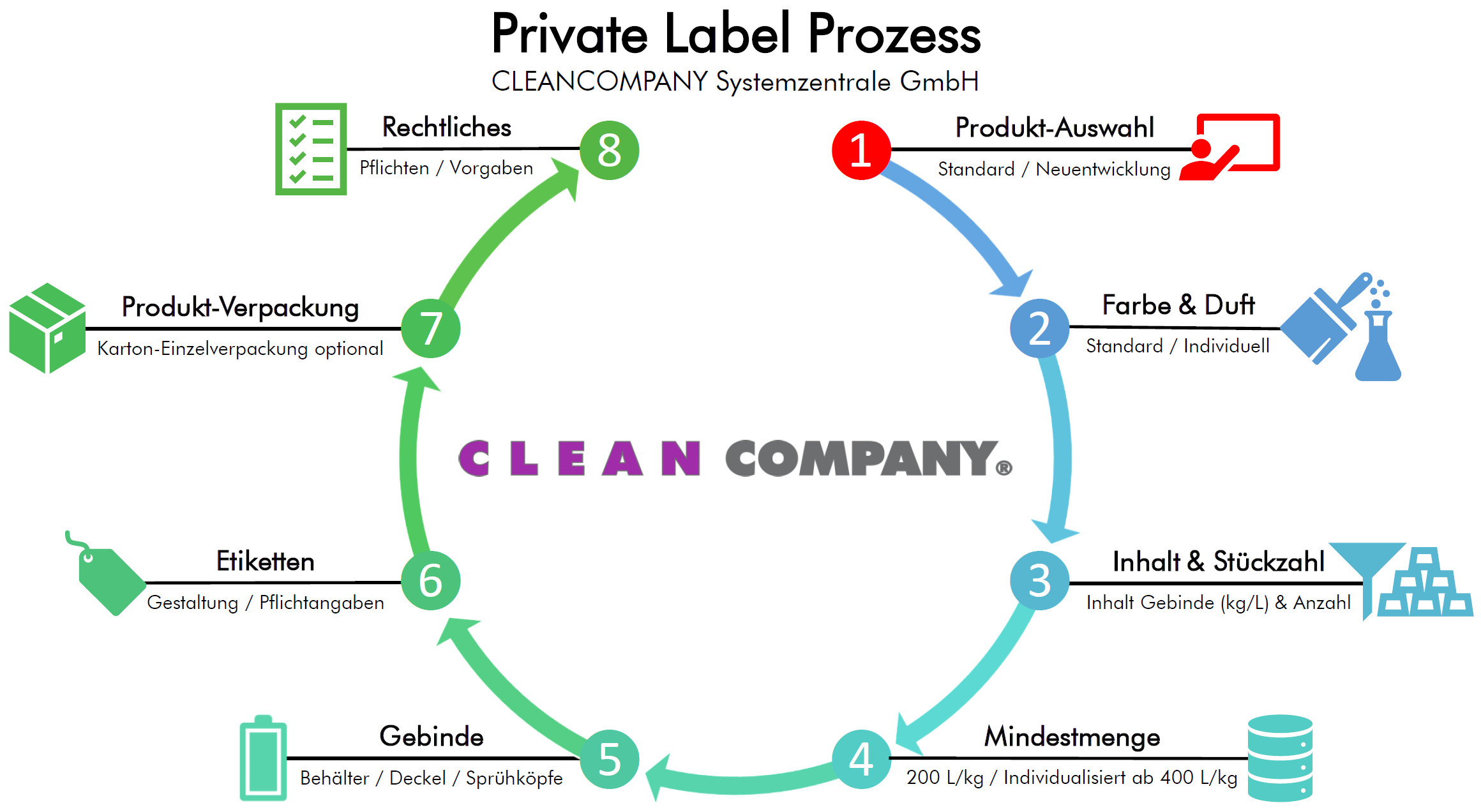 CLEANCOMPANY Private Label